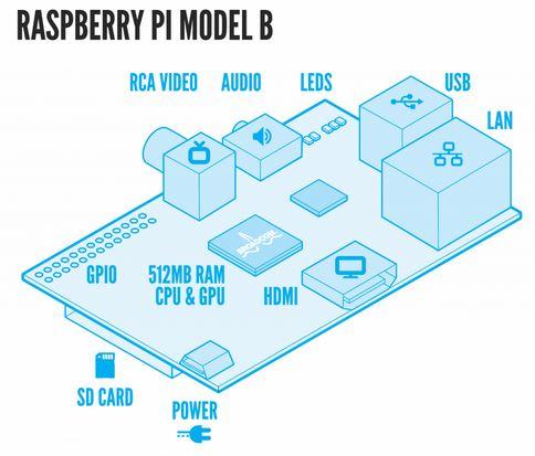 raspberry-pi-diagram